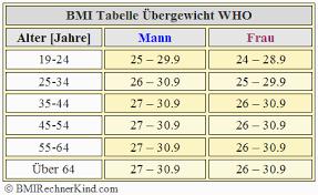 Ab wann ist man übergewichtig tabelle