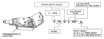 Gm Manual Transmission Identification Chart Repair Guides