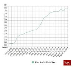 In 8 Charts The Scale Of Keralas Largest Flood In A