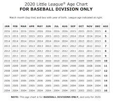 2018 Little League Pitch Count Chart Little League Age Chart