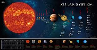 Solar System Educational Teaching Poster Chart Perfect For Toddlers And Kids Expanded Edition 30 X 15