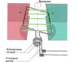 Как работает генератор переменного тока