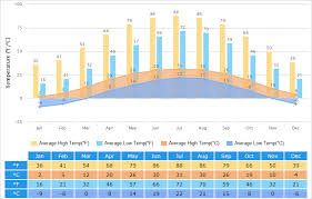 China Weather Chart Beijing Weather 7 Day Forecast Best Time To Visit Monthly
