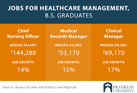 What Can You Do With A Healthcare Management Degree