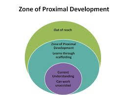 Zpd Chart Illustration Of The Zone Of Proximal Development Learning
