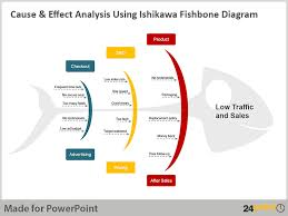 using the ishikawa fishbone diagrampowerpoint sample use   ishikawa fishbone diagram