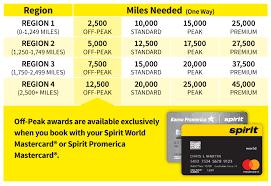 Spirit Miles Cash Value Calculator Redeeming Miles