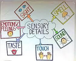 Sensory Details Anchor Chart Sensory Word Anchor Chart Www Bedowntowndaytona Com