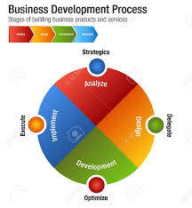 Chart Services An Image Of A Business Development Process Building Products