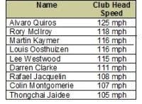 Jordan Spieth Distance Chart Swing Speed Distance Chart