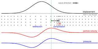 animation showing particle motion for a longitudinal pressure wave