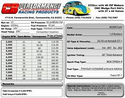 Cb Performance Dyno Charts