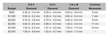 Moissanite Vs Diamond Beauty Durability And Price Gem