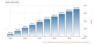 Brazil Population Chart Brazil Population 1960 2018 Data Chart Calendar