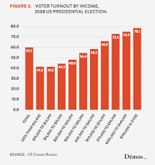 Us Voter Turnout Chart Voter Turnout By Income 2008 Us Presidential Election Demos