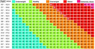 Valid Bmi Calculator Chart Male How To Calculate Bmi Chart