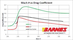 Barnes Calculates Ballistics Using Doppler Radar Speed Data