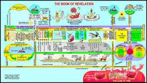 Book Of Revelation Chart Book Of Revelation Clarence Larkin End Times Color