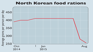 Chart Of The Week North Korea Goes Hungry Moneyweek