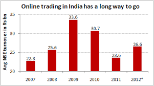 Equity Charts India Online Trading Still Lags In India Chart Of The Day 22