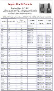 Metric Sockets To Standard Conversion Chart Metric Socket Size Chart Qmsdnug Org