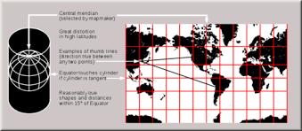 Latitude Scale Chart All About Chart Scale Nautical Charts Books Maritime