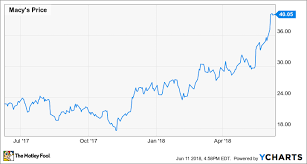 Macys Stock Hits 40 Now Comes The Hard Part The Motley Fool