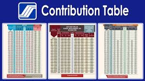 sss contribution table updated you