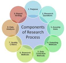 best research images learning gym and psychology components of research process