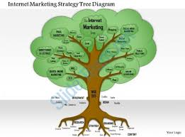 tree diagram powerpoint 0614 internet marketing strategy tree diagram powerpoint