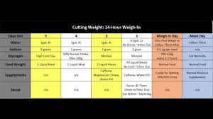 Pedialyte Chart Cutting Weight Powerlifting 2 Hour And 24 Hour Weigh Ins
