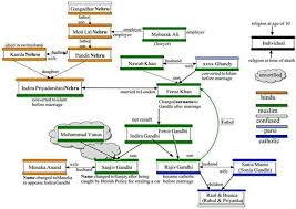 Relationship Chart In Hindi 61 Circumstantial Indira Gandhi Family Chart
