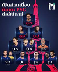 ปารีส แซงต์ แชร์กแมง  ขึ้นแท่นเป็นทีมที่จ่ายค่าเหนื่อยให้นักกีฬาสูงที่สุดในโลก เดือนละ 256  ล้านปอนด์