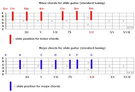 Slide Guitar For Beginners 12bar Blues Guitar
