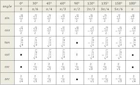Trigonometric Equations