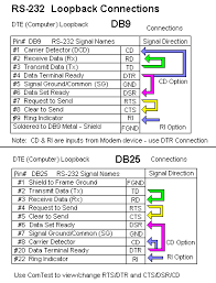 rs loopback connections db db b b electronics rs 232 loopback connection diagram