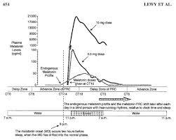 Melatonin Dose Chart 51 Melatonin Less Is Sometimes More Dsps A Sleep Disorder