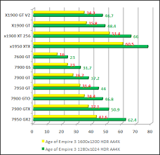 Nvidia Gtx Laptop Graphics Card Ranking Best Image About
