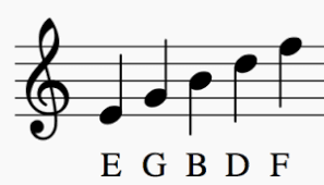 Tempo tells you how fast or slow a piece is intended to be played, and often is shown at the top of a piece of sheet music. How Can One Learn To Read Sheet Music Quickly Quora