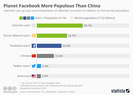 Chart Planet Facebook More Populous Than China Statista