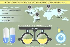 Ophthalmic Drugs \u0026 Devices Market Global Trends, Analysis ...