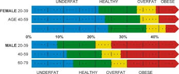 Fat Percentage Chart Body Fat Percentage Weight Loss Resources