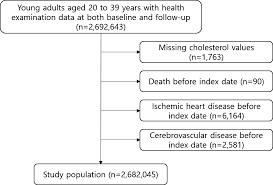 Effect Of Change In Total Cholesterol Levels On