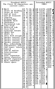 Hexadecimal To Text Chart Ascii Chart Dictionary Definition Ascii Chart Defined