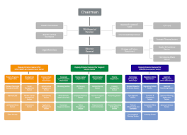 Procurement Department Organization Chart Organisational Structure About Tra Telecommunications