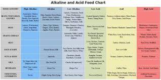 Acid Alkaline Chart Alkaline Acid Forming Foods Chart Food