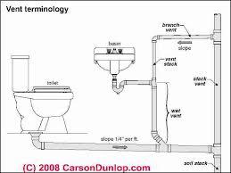 bathroom plumbing. Delighful Plumbing Basic Plumbing Venting Diagram  Plumbing Vent Terminology Sketch C  Carson Dunlop Associates Throughout Bathroom