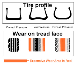 Tire Wear Patterns Simple Classic Tire Wear Problems Help Uncover Vehicle Problems