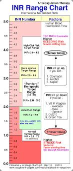 Blood Inr Range Chart Prothrombin Time Vaughns Summaries