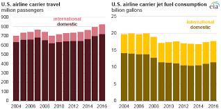 Fuel Consumption Comparison Chart As U S Airlines Carry More Passengers Jet Fuel Use Remains